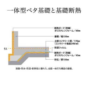 一体型ベタ基礎と基礎断熱