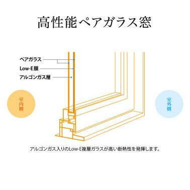 高性能ペアガラス窓