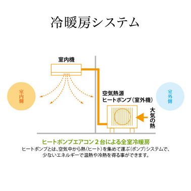 冷暖房システム